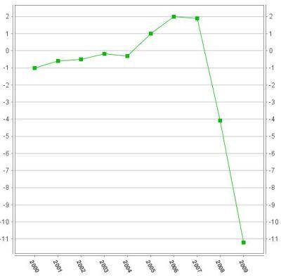 Spanyolország költségvetési egyenlege 2000-től 2009-ig <i>(Forrás: Eurostat)</i>