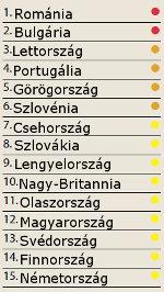 Európai veszélyességi rangsor <i>(adevãrul)</i>