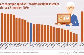 Rákattantak a netre az európai öregek