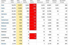 Egy hónapja van járvány Olaszországban: az esetek és az elhalálozások száma tovább növekedik