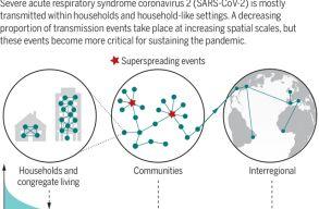 Amerikai kutatók vizsgálták, hogy hogyan tud ilyen gyorsan terjedni a koronavírus