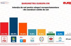 Fölényes PNL gyõzelmet jósolnak a vasárnapi EP-választáson