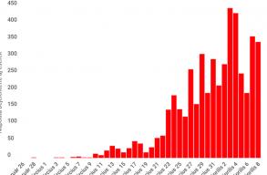 Szerdára a fertõzöttek száma a 4700-at, míg a gyógyultak száma az 500-at lépte túl Romániában