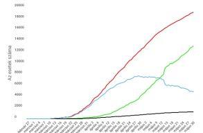 A szombati GCS jelentés szerint a járványnak még nincs vége