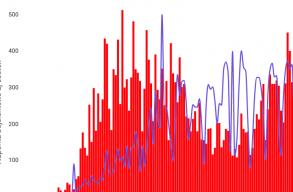Koronavírus: ismét bõven 400 fölött van az újonnan regisztrált fertõzöttek száma