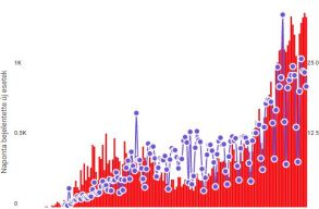 Szombaton átléptük a 60 ezret: 1350 új eset, 43 haláleset
