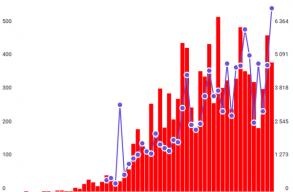 Hétfõ: 19.511 koronavírus-tesztbõl 1.215 lett pozitív az elmúlt egy napban