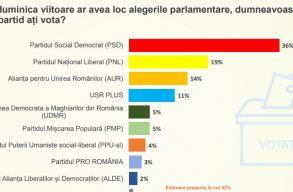 CURS-felmérés: a PSD a legnépszerûbb, az AUR a harmadik párt