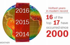 Hivatalos: az eddigi legmelegebb év volt 2016