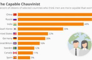 Még mindig sokan hiszik, hogy a nõk alsóbbrendûek a férfiaknál