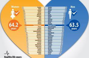 A romániai férfiaknál nagyobb a várható egészséges élettartam, mint a finneknél vagy az osztrákoknál