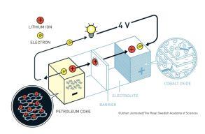 A lítiumionos akkumulátor kifejlesztõi kapták a kémiai Nobel-díjat