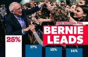 Nevadában is Bernie Sanders a legnépszerûbb, õt támogatja New York polgármestere is