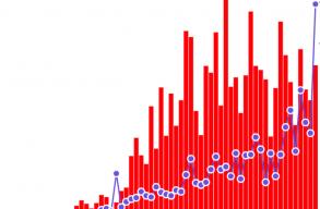 Kormány: augusztusban akár napi 1.600 új esetre is számítani lehet