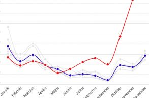 Brutálisan megugrott a halálesetek száma a tavalyi év végére